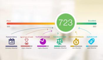 Como é calculado seu Credit Score?